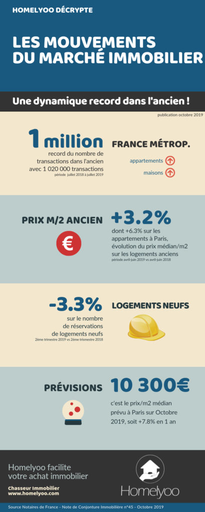 infographie_marché_immobilier_notaires_2019_homelyoo