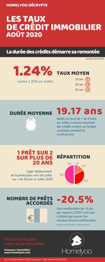 taux crédit immobilier infographie credit logement CSA _ homelyoo_août