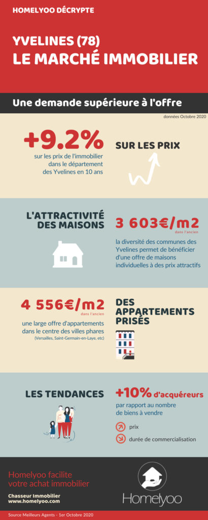 http://www.homelyoo.com/wp-content/uploads/2020/10/Homelyoo_chasseur-immobilier-yvelines_marché-immobilier-octobre-2020.jpg