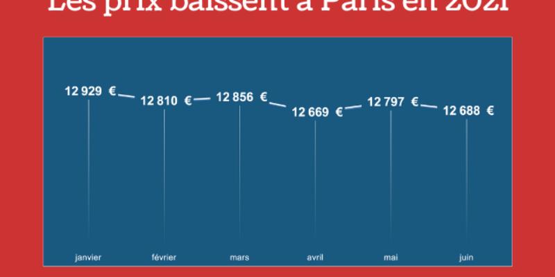 Les prix de l'immobilier ont baissé à Paris, selon le baromètre Homelyoo