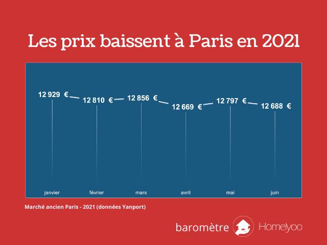 Visuel Baromètre Homelyoo Paris Juin 2021